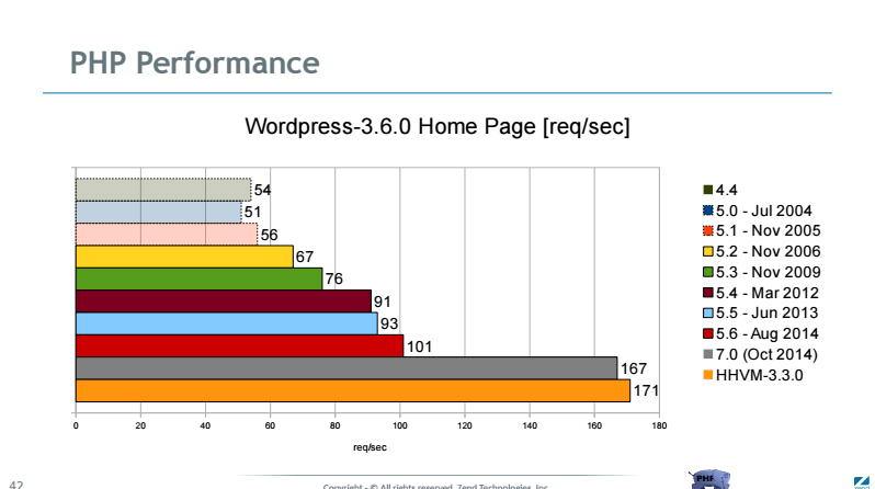 wp-performance